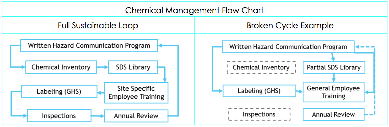 Chemical Management Flow Chart